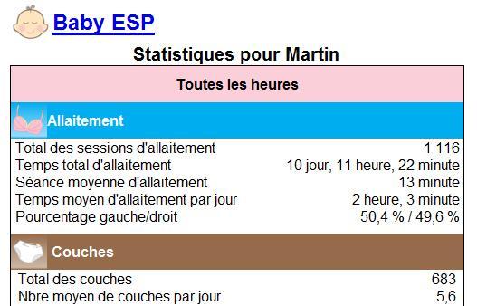 Statistiques Martin à 4 mois